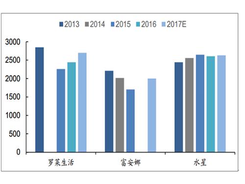 2018中国家纺行业竞争格局及发展趋势