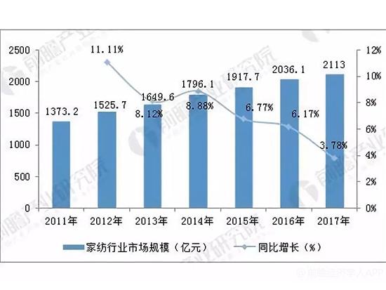 中国家纺发展如何?中国家纺玩家如何掘金2000亿大市场