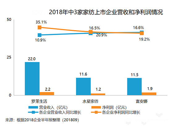 2018上半年,家纺行业3大龙头企业的发力点