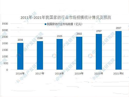 2021年家用纺织行业市场规模及发展前景预测